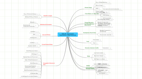 Mind Map: L&CS 122 - Environmental Responsibility in Global Community