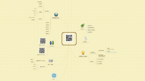 Mind Map: Cloud Applications