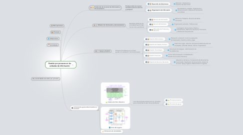 Mind Map: Gestión por procesos en las unidades de Información