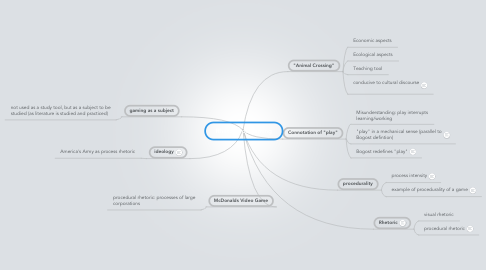 Mind Map: Rhetoric of Gaming