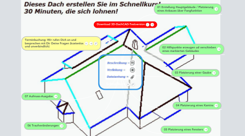 Mind Map: Schnellkurs