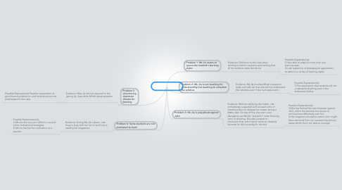 Mind Map: PBL Scenario 1