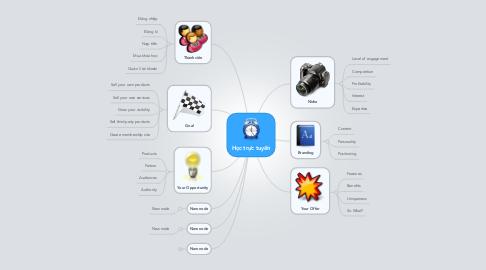 Mind Map: Học trực tuyến