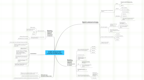 """Mind Map: 07/05/09 - Reunión Comunidad Fundadora Hub Madrid: ¿Cómo hacemos esta comunidad más sólida?"""""""