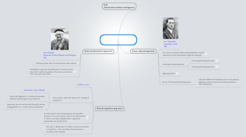 Mind Map: Collaborative Learning (theory)