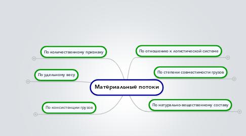 Mind Map: Материальные потоки