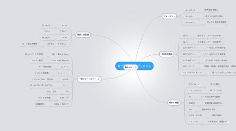 Mind Map: キーボードショートカット