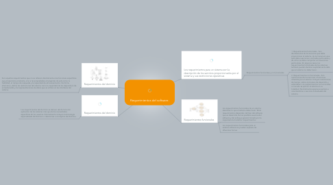 Mind Map: Requerimientos del software.