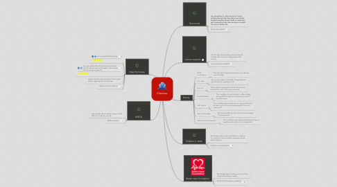 Mind Map: Charities.