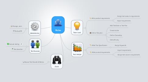 Mind Map: Roles