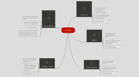 Mind Map: Charities