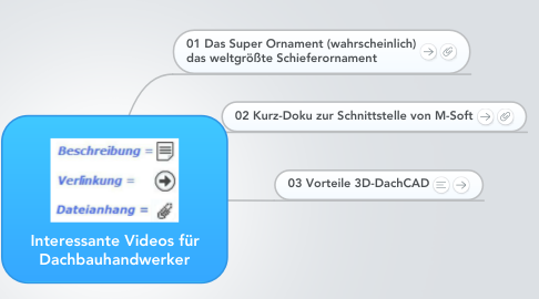 Mind Map: Interessante Videos für Dachbauhandwerker
