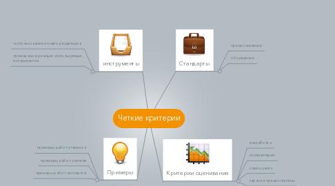 Mind Map: Четкие критерии