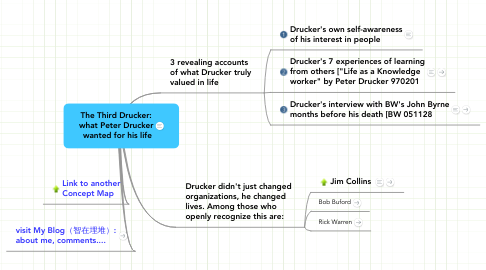 Mind Map: The Third Drucker: what Peter Drucker  wanted for his life