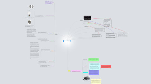 Mind Map: Tranformation of the North