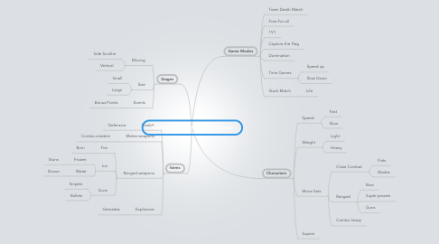 Mind Map: PlayStation All Stars Battle Royale