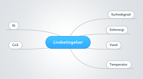 Mind Map: Livsbetingelser