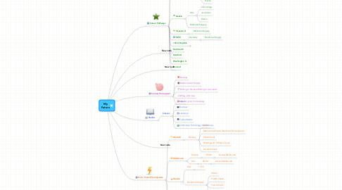 Mind Map: MyFuture