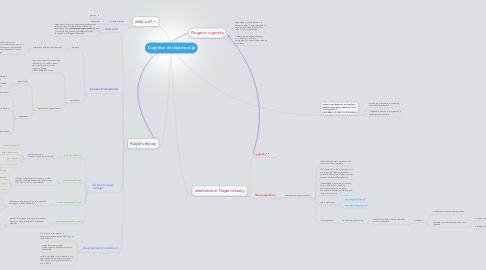 Mind Map: Cognitive devloptment