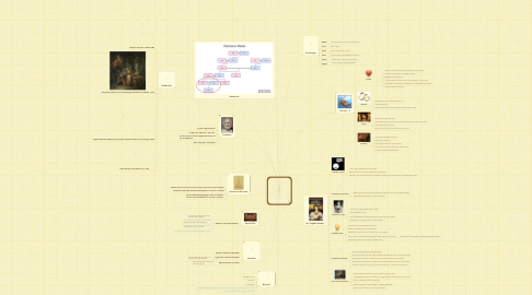 Mind Map: Medea, Μήδεια (Sam Sweere G5Q)