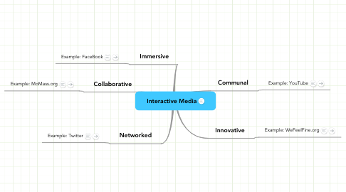 Mind Map: Interactive Media