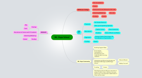 Mind Map: Mt. Hope School