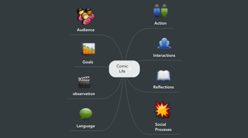 Mind Map: Comic Life