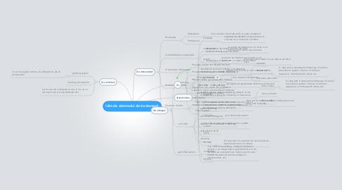 Mind Map: Idei ale sistemului de invatamant