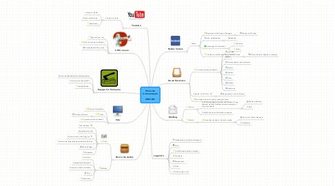 Mind Map: Plano de Comunicação   CRIC/GO