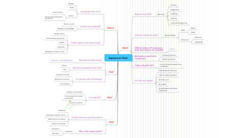Mind Map: Equiptment Rack.