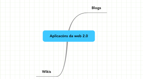 Mind Map: Aplicacóns da web 2.0