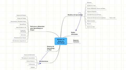 Mind Map: Modelos de Redes de Aprendizaje