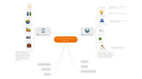 Mind Map: ¿Por qué mi empresa requiere cambiar?