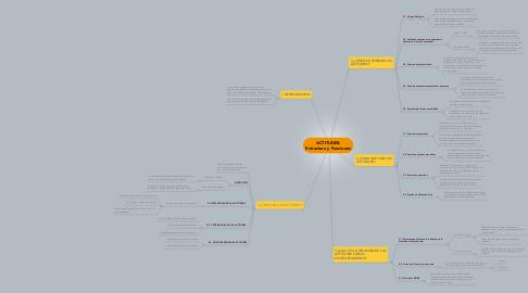 Mind Map: ACTITUDES: Estructura y Funciones