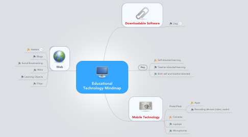 Mind Map: Educational Technology Mindmap