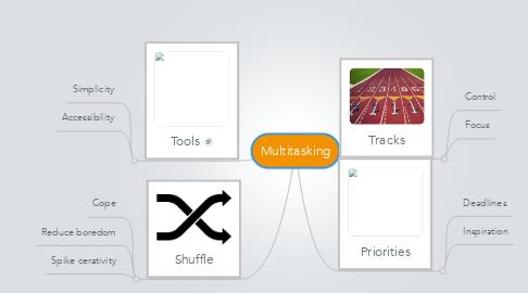 Mind Map: Multitasking