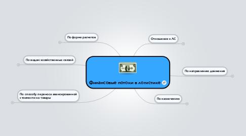 Mind Map: Финансовые потоки в логистике