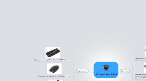 Mind Map: Устройства ЭВМ