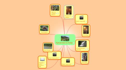 Mind Map: Путешествие по Алтаю