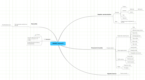 Mind Map: MGM09_lezione10
