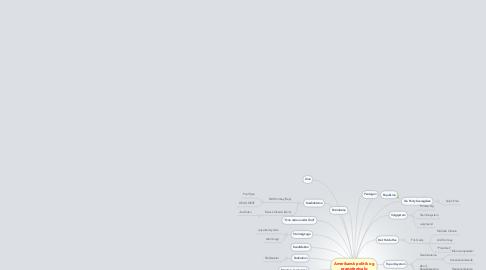 Mind Map: Amerikansk politik og præsidentvalg