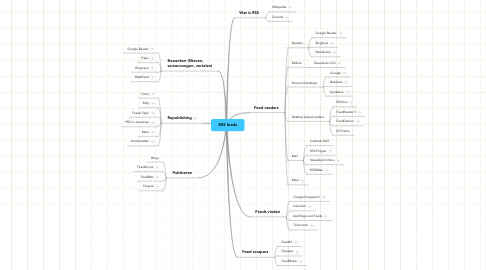 Mind Map: RSS feeds