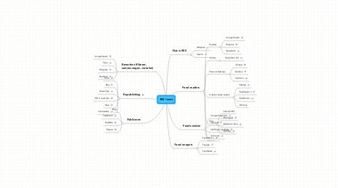Mind Map: RSS feeds