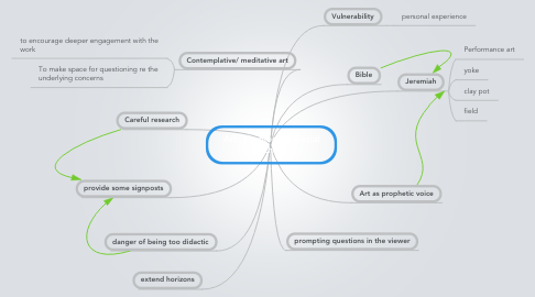 Mind Map: Art, Theology & Social Ethics