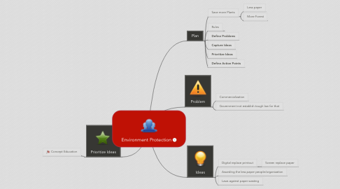 Mind Map: Environment Protection