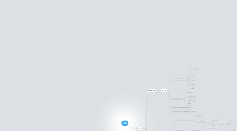 Mind Map: UFO