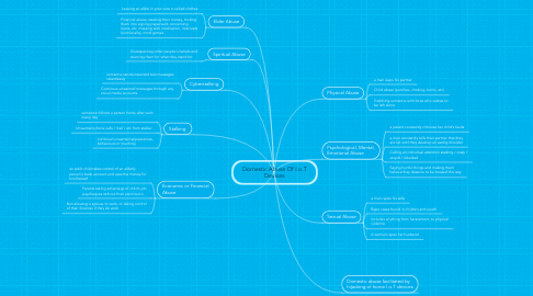 Mind Map: Domestic Abuse Of I.o.T Devices