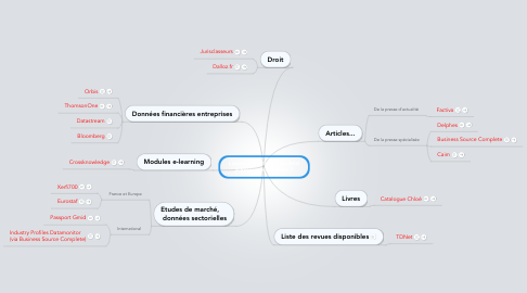 Mind Map: Learning Center :   quelle(s) e-Resource(s) utiliser ?