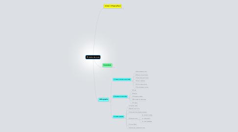 Mind Map: Centre des mots