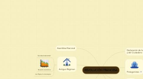 Mind Map: REVOLUCIÓN FRANCESA